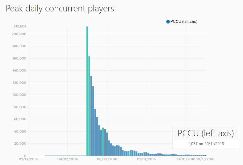 This is the daily concurrent players within No Man's Sky, compared to release day the ratio is 200000:1000 players, which is to be honest an insane drop off.