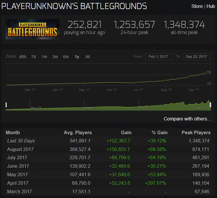 steam esports stats